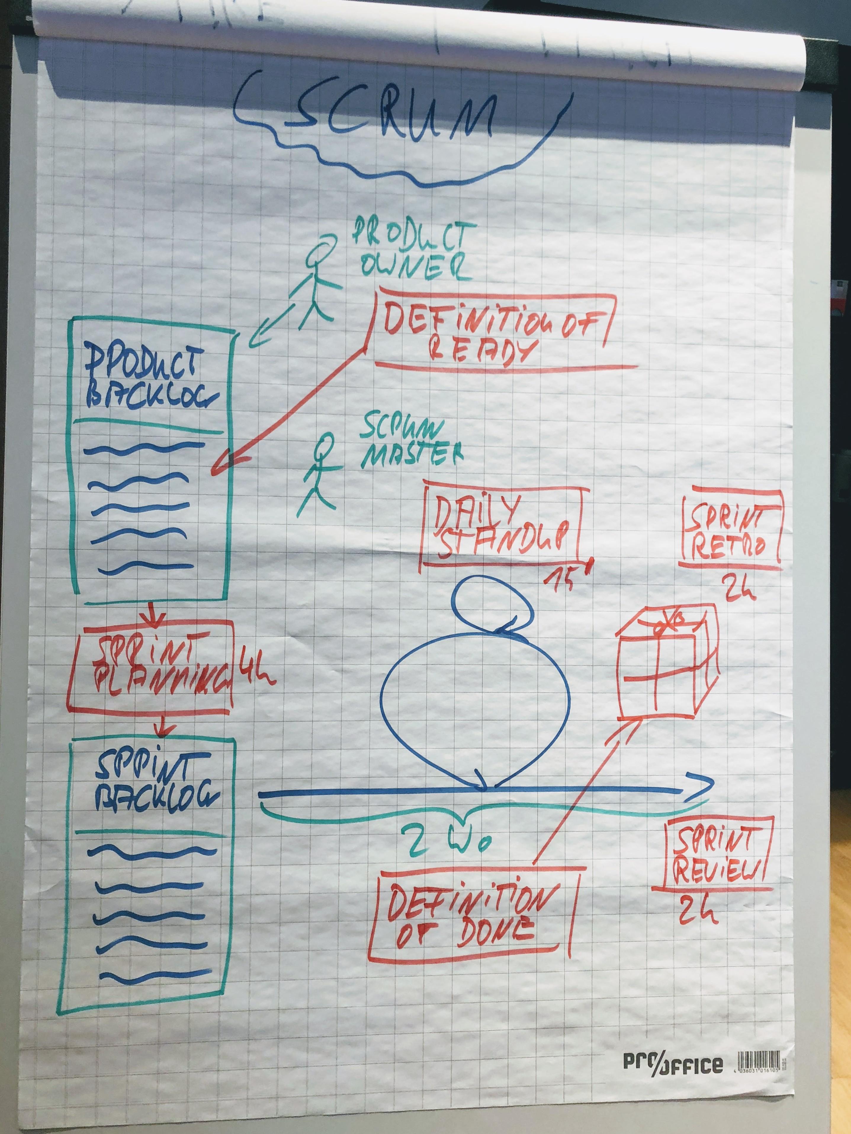 Agile Methoden Seminar Workshop Lean Startup Scrum Business Model Generation Digital Agile Coach Bastian Deurer